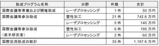 200314天田財団